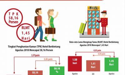 Data BPS soal perkembangan wisata