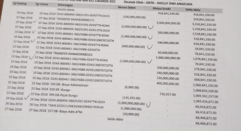 Usai Kredit Fiktif yang Bikin Jebol Duit Negara Terkuak, Kini Heboh Duit Nasabah Rp 5,6 Miliar Diduga Dibobol Pegawai BJB